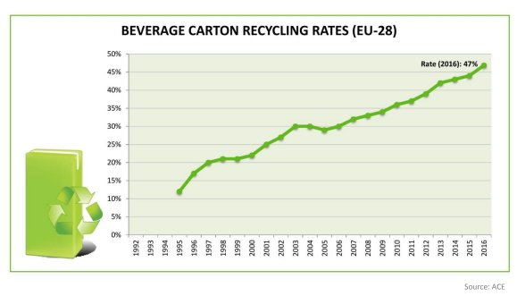 recycling rate of beverage cartons in Europe