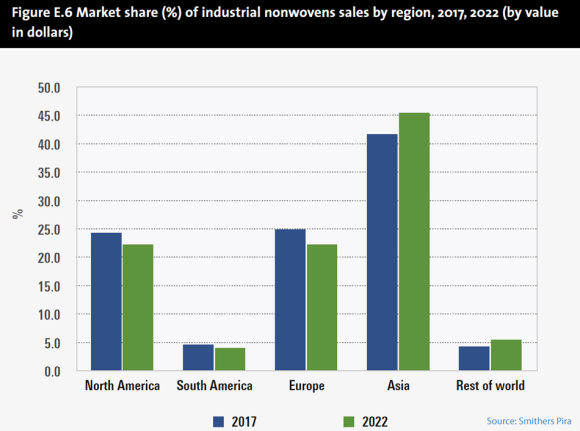 Market share of industrial nonwovens by region