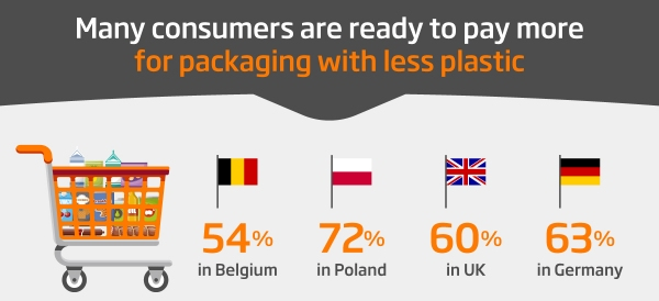 DS Smith - Consumers and Packaging Survey