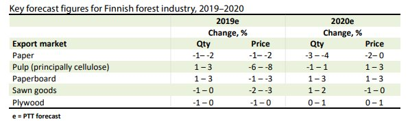 PTT Forecast Expects Mixed Bag for Finland's Forest Products