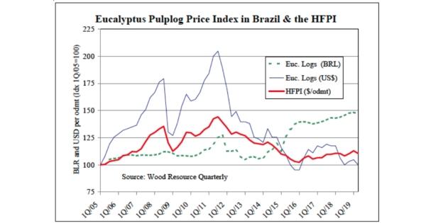 Eucalyptus Pulplog Prices