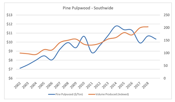 Pine Pulpwood - Southwide