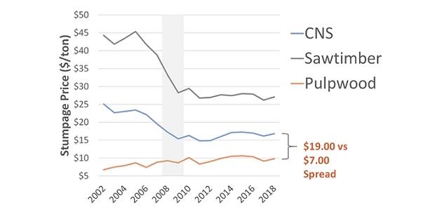 Pine Pulpwood - Price Gap