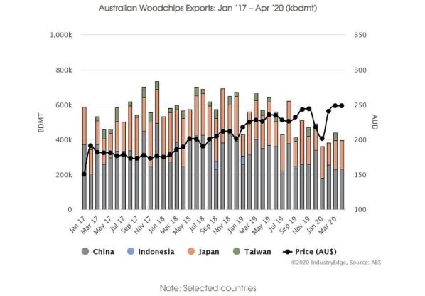 Australia Wood chip exports