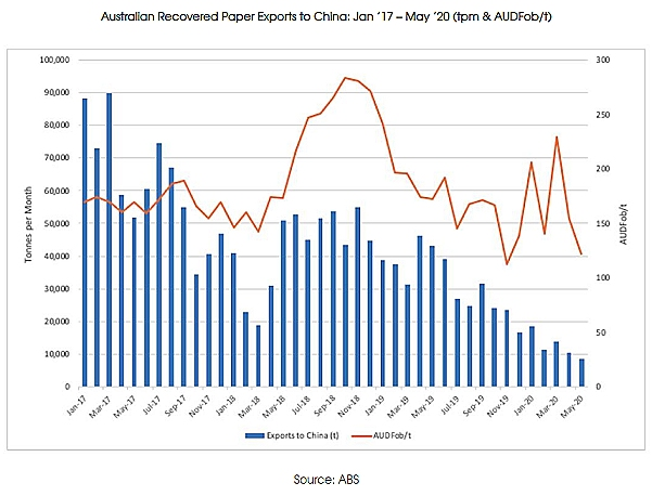 Autralia recovered paper shipments