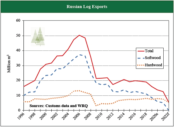 Russia log exports