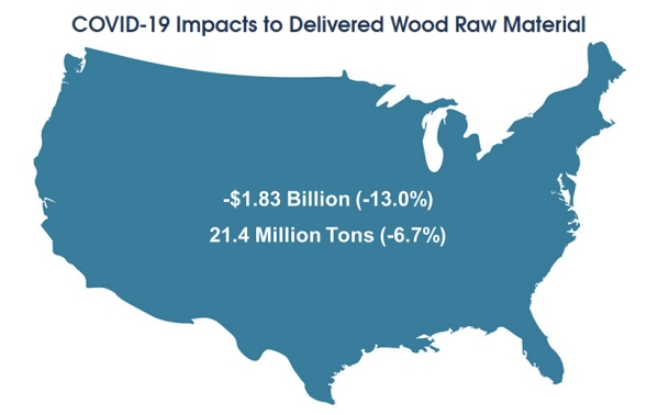 U.S. wood raw material consumption