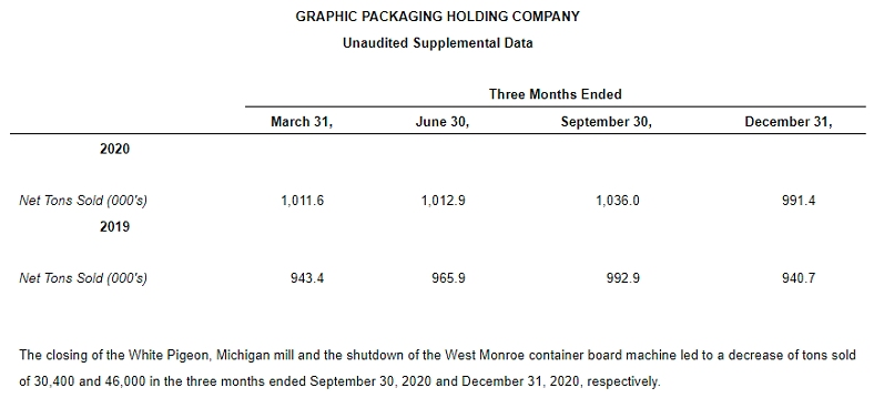 Graphic Packaging - Net Tons Sold 2020