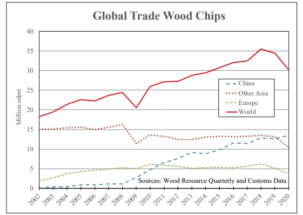 global trade wood chips